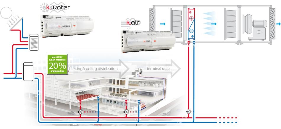 HVAC system integration